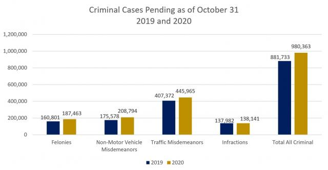 Criminal Cases pending in North Carolina as of October 31, 2020.