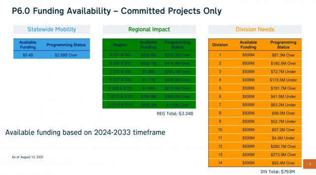 September 2021 update on NC DOT finances, road projects.