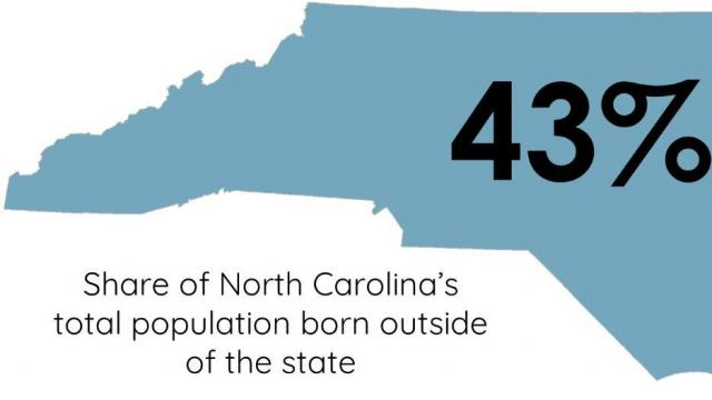 N.C. population born outside the state