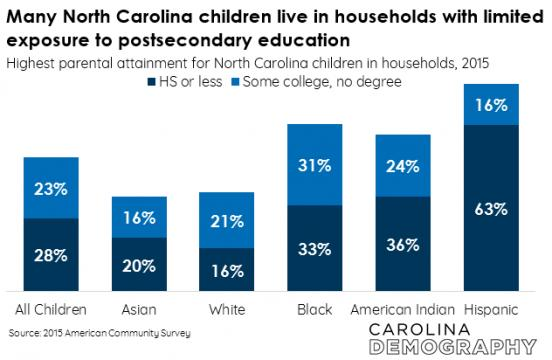 N.C. children in households with limited exposure to postsecondary education