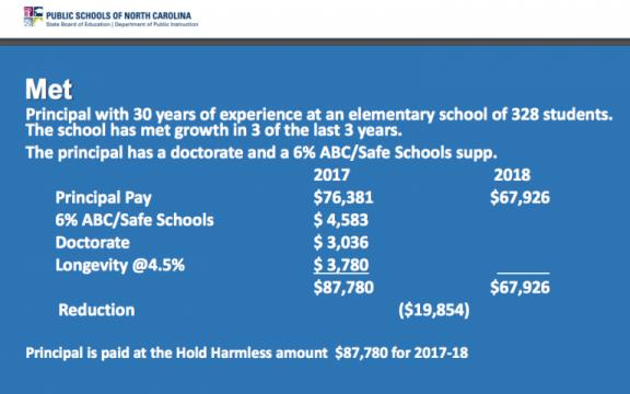 Principal Pay Chart