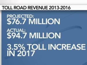 As Triangle toll road revenue beats expectation, prices still rise.