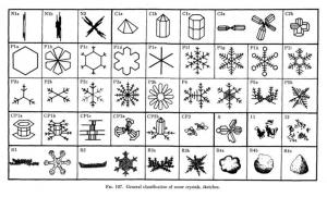 A table of snow crystal shapes from physicist Ukichiro Nakaya (1954).