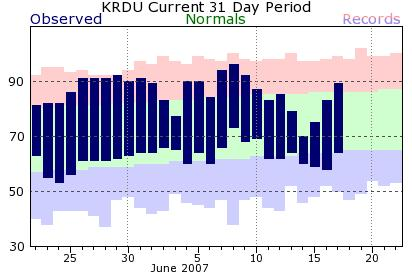 Temperature observations for the RDU airport over the past 30 days. The green band represents normal high and low, while the dark blue bars span the observed high and low and the pink and light blue shading extends to the record values for each day.