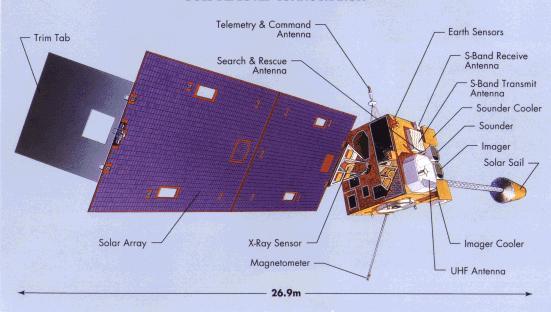 Diagram of GOES-EAST satellite
