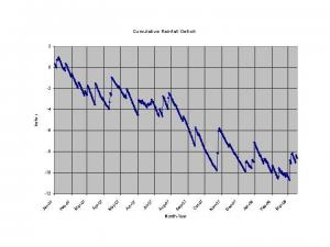 Plot of the rainfall deficit from normal at RDU International Airport from January 1, 2007, through March 17, 2007.