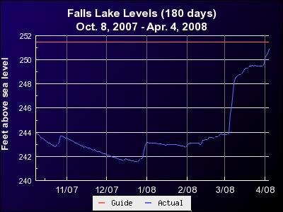 "Graph of Falls Lake surface elevation above sea level for the six months ending April 4, 2008. By the morning of April 6th, the level had risen slightly above the red line marking the ""normal"" or target level for the lake."