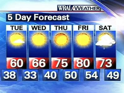 The weekly forecast.