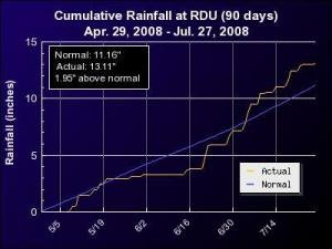 """90-day precipitation graph for the Raleigh-Durham airport. Compared to the 30-year """"normal"""" in blue, rain accumulated at higher rates during mid-May and again from late June through mid-July."""