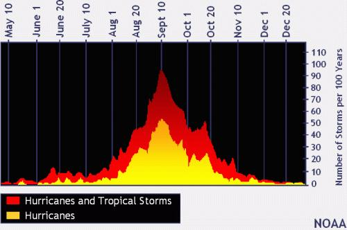 Number of active tropical systems plotted as a function of the day of the year.  (Courtesy: NOAA)