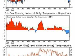 Plot of temperatures compared to normal for 2008, as of November 24, 2008.  (Source: NOAA/CPC)