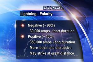 Lightning strikes may be negative (most of them) or positive, with some differing characteristics.