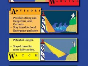 Tsunami Alert Levels from the West Coast & Alaska Tsunami Warning Center