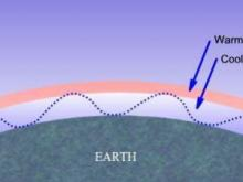 """Image of radio waves being """"ducted"""" in the lower atmosphere.  (Courtesy: dxfm.com)"""