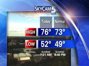 "A typical view of a day's high and low temperature with the day's ""normal"" values."