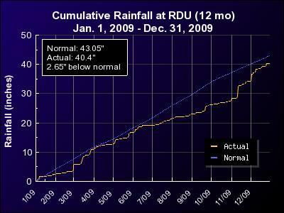 """Cumulative rainfall versus normal for RDU for 2009. Similar graphs are available on our Almanac page at the """"Weather Charts"""" link."""