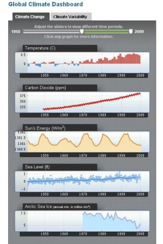 """Screen shot from the NOAA climate services portal """"dashboard"""" section, showing the """"climate change"""" tab."""