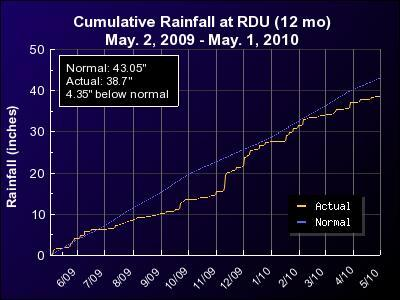 Accumulated rain at RDU for the 12 months ending May 1, 2010.