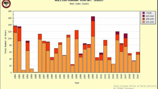 Hourly counts of heat index 100 degrees or higher at the Raleigh-Durham airport for the years 1980 through mid-July 2010. Dark red/maroon indicates hours with heat index 110-114, while light orange indicates hours reaching 100-104.