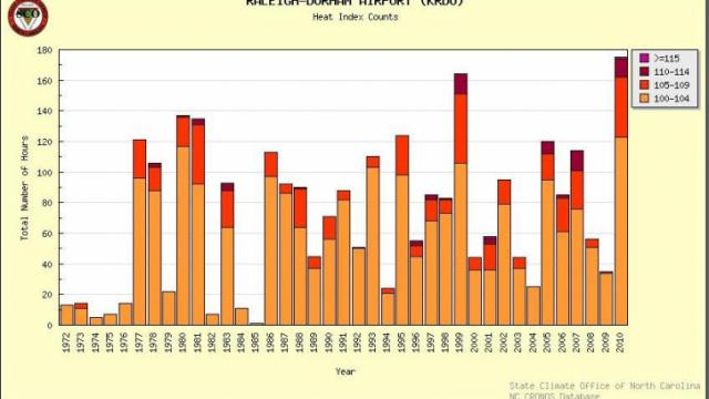 A graph of the number of hours spent in various heat index categories per year from 1972 through 2010 (YTD as of 8/20).  (Courtesy: NC State Climate Office)