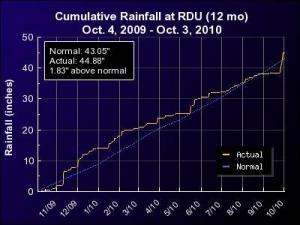 Cumulative rainfall at RDU for the one year period ending October 3, 2010.