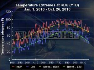 RDU temperature extremes compared to normal for 1 January through 26 October 2010. Note significant departures below normal early in the year, variable readings through the spring and frequent excursions above normal since then.