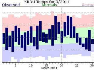 March 2011 temperatures at RDU. Blue bars indicate daily observed lows and highs, with green showing the normal range, and the shaded pink and light blue indicating record highs and lows for each day.