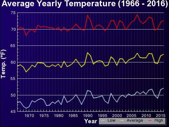 Average Yearly Temperature (1965 - 2015)