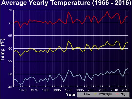 Average Yearly Temperature (1966 - 2016)
