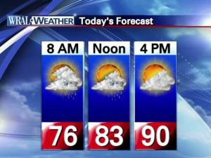 Saturday July 9 forecast