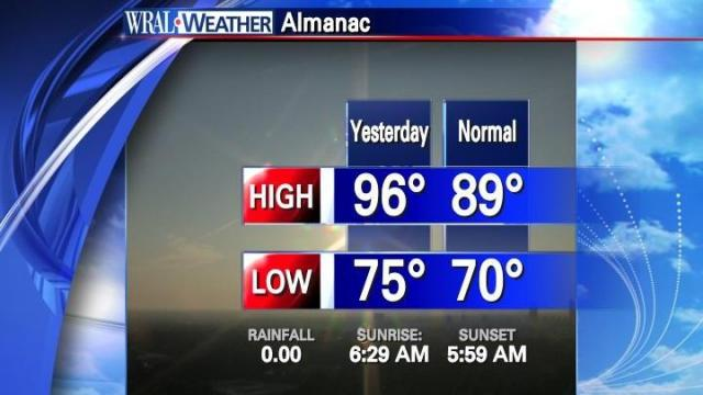 Our on-air almanac scene from Monday morning August 8th, showing how the new normal high and low for August 7th compared to the actual values at RDU.