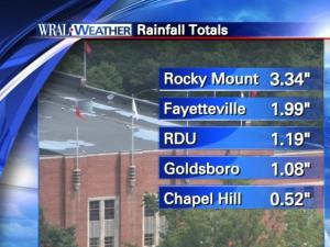 Rainfall totals 8/15/11