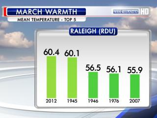 Mean temperature in March for the 5 warmest Marches on record (out of 68 total) for the Raleigh-Durham airport.