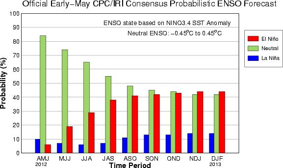 El Nino/Southern Oscillation forecast from the Climate Predictions Center and International Research Institute, through early 2013.