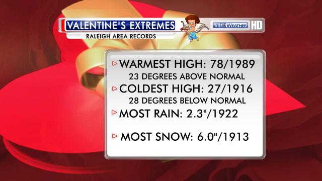 "Selected Raleigh-area ""Threadex"" records for Valentine's Day since 1887."