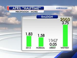 Precipitation statistics for the RDU airport through the first 15 days of April.