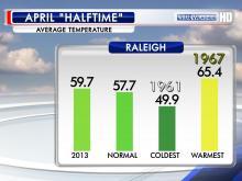 april half temp