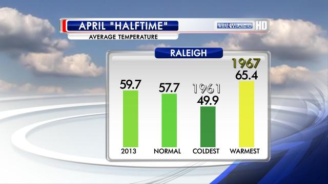 Temperature statistics for the RDU airport through the first 15 days of April.