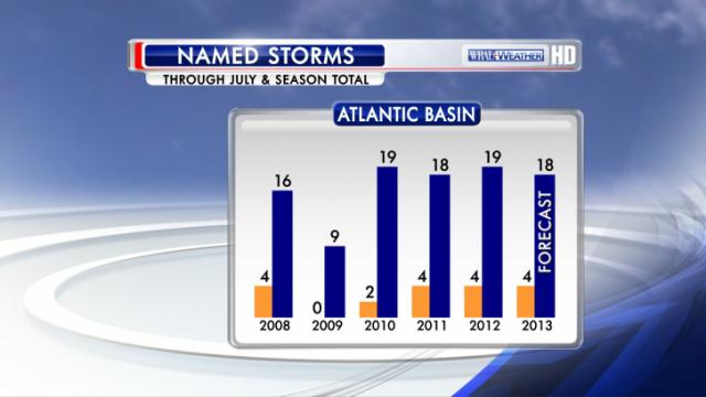 This graph shows the number of named Atlantic Tropical Cyclones through the end of July for this year and the previous five (in yellow) versus the eventual number of named storms for the entire season, with the forecast number shown for 2013.