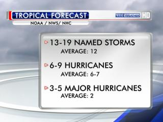Forecasters with the national Climate Prediction Center updated their Atlantic hurricane season outlook Thursday, saying there is still about a 70 percent chance for an above-normal season of 13 to 19 named storms.