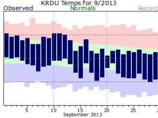 Graph showing observed temperatures for September on a background of the normal daily range (light green) and the record high and low (pink and light blue) for the Raleigh-Durham airport.