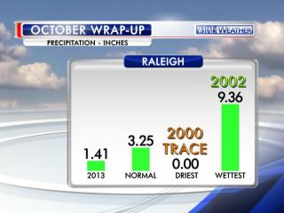A summary of October 2013 precipitation at the Raleigh-Durham airport.