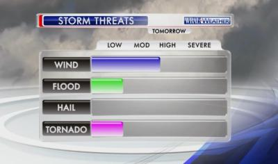 On Saturday storms could include wind, flooding, hail and even a tornado.