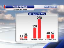 "Warning numbers from the Raleigh NWS office for 2013 and the average annual numbers for 2009-2013. Their ""County Warning Area"" covers much of central North Carolina."