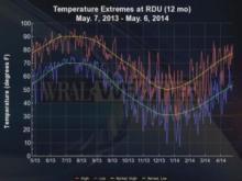 Temperature extremes at RDU from May 2013 to May 2014