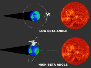 The ISS normally passes from day to night as it enters Earth's shadow but during high beta angle periods, it remains in sunlight (NASA/SDO/Rice)