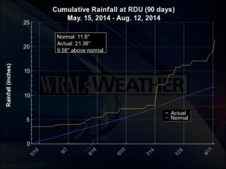 Rainfall (yellow line) versus normal (blue line) for RDU for the three months ending August 12, 2014.
