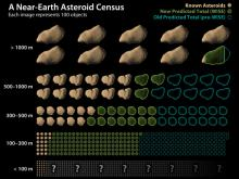 Near-Earth Asteroid Census (Photo credit: NASA/JPL/Caltech)