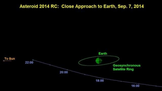 Asteroid 2014 RC (Photo credit: NASA/JPL/Caltech)