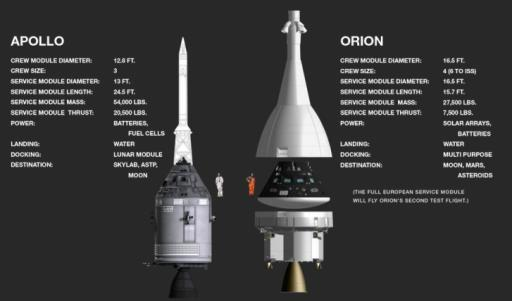 Apollo and Orion capsules look similar but Orion has more crew and cargo space at about half the mass. (Image: NASA/JSC)